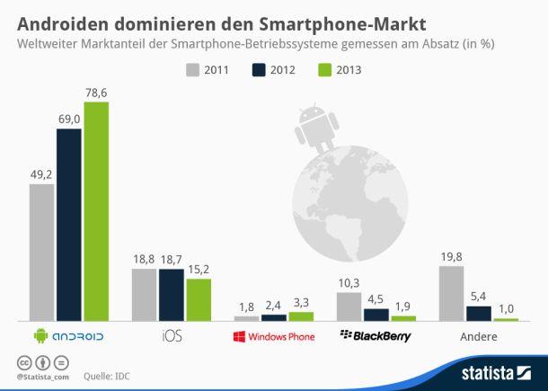 mobilbetriebssysteme-statista-februar-2013 (Grafik: Statista).
