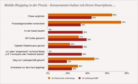 PwC Multichannel-Studie 2013
