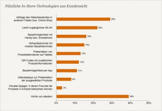 In-Store-Technologien PwC-Multichannel-Studie 2013