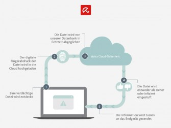 Avira Free Antivirus nutzt nun auch die Avira Protection Cloud