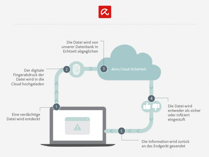 Avira Protection Cloud (Infografik I)