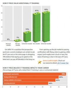 Studie Making the Grade: Einschätzung der Fortbildung