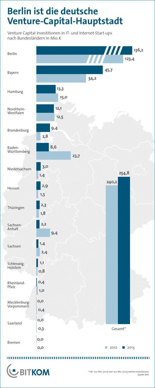 venture-capital-2013-deutschland-bitkom-610