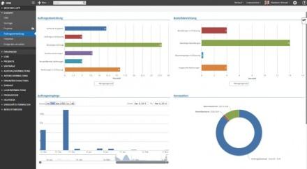weclapp-cloud-erp-dienstleiter-dashboard