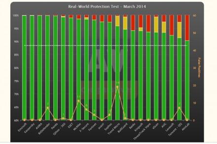 Die Grafik zeigt die Testresultate von AV-Comparatives vom März 2014 (Grafik: AV-Comparatives)