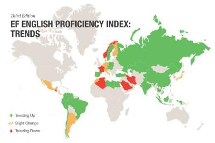 Die Studie des internationalen EF-Instituts zeigt, wie es um die Englischkenntnisse von insgesamt 60 Ländern steht. Deutschland liegt auf Platz 14, hat sich gegenüber dem Vorjahr aber etwas verschlechtert (Grafik: EF).