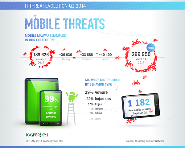 Kaspersky-Infografik_Malware