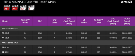 Die Beema-APUs sind für Einsteiger-Notebooks konzipiert (Bild: AMD).