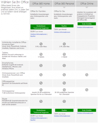 Übersicht über Microsoft Abopakete für Privatkunden (Screenshot: ZDNet.de)