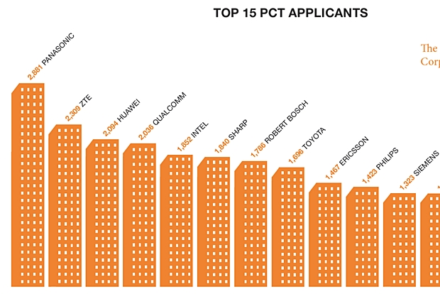 Rennen um Patente: ZTE hat 2013 nach Panasonic am meisten Patente bei der WIPO (World Intellectual Property Organization) eingereicht. (Infografik: WIPO)