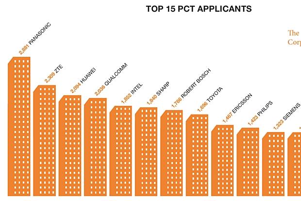 Rennen um Patente: ZTE hat 2013 nach Panasonic am meisten Patente bei der WIPO (World Intellectual Property Organization) eingereicht. (Infografik: WIPO)