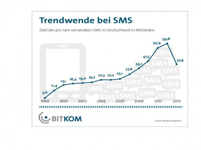 Bitkom-SMS-Trend