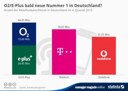 infografik_1287_Anzahl_der_Mobilfunkanschluesse_in_Deutschland