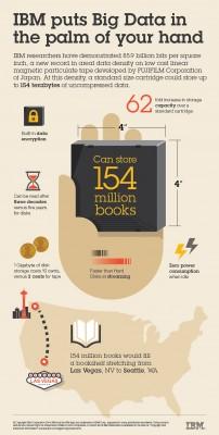 Mit der neuen Magnetband-Speichertechnologie von IBM könnten 154 Millionen Bücher auf einer Kassette gespeichert werden. Das entspräche einem 1800 Kilometer langen Buchregal. Quelle: IBM