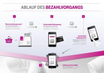 Ablauf des Bezahlvorgangs mit myWallet (Grafik: Deutsche Telekom).