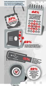 ponemon-infographic-websense