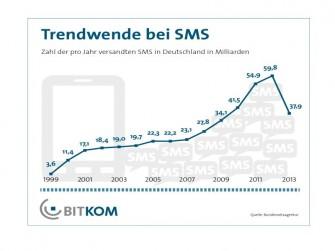 SMS-Trendwende