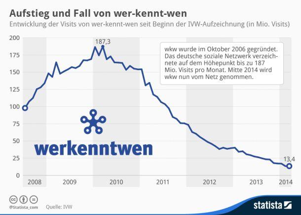 """Werkenntwen Nutzerentwicklung (Grafik: <a href=""""http://www.blog.wer-kennt-wen.de/2014/05/werkenntwen-beendet-seine-geschaeftstaetigkeit/"""" target=""""_blank"""">Statista</a>)."""