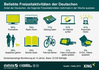 """Ausgewählte Freizeitaktivitäten, die Deutsche laut der Studie VuMa 2013 mehrmals in der Woche ausüben (Grafik: <a href=""""http://de.statista.com/infografik/943/freizeitaktivitaeten-der-deutschen/"""" target=""""_blank"""">Statista</a> / Stand 2013)."""