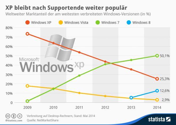 Marktanteile ausgewählter Windows-Betriebssysteme (Grafik: Statista)