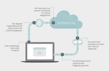 Funktionsweise der Avira Protection Cloud (Screenshot: ITespresso).