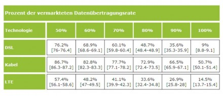 Anteile der Nutzer, die mindestens x Prozent der vermarkteten Datenübertragungsrate erhalten und 95 Prozent Konfidenzintervalle nach Technologien (Grafik: Zafaco / Bundesnetzagentur).