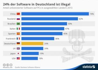 24 Prozent der auf PCs in Deutschland installierten Software ist laut einer Studie der Business Software Alliance (BSA) unlizenziert. Der Gegenwert soll sich auf über 1,6 Milliarden Euro belaufen (Grafik: Statista / http://de.statista.com/infografik/2386/anteil-unlizensierter-software-auf-pcs-in-ausgewaehlten-laendern/)