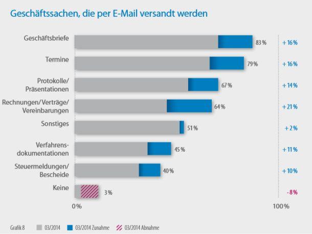 E-Mail-Kommunikation im Mittelstand (Grafik: DsiN)