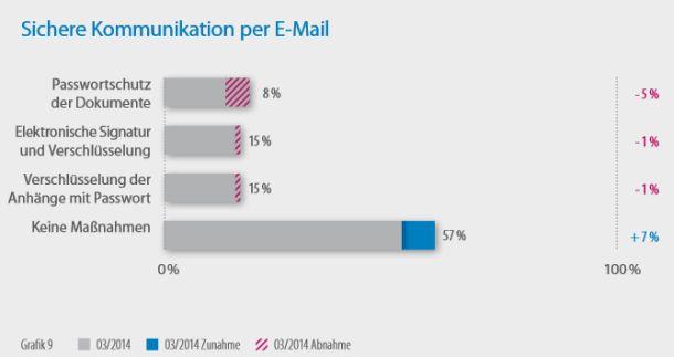 Sicherheitsvorkehrungen bei der E-Mail-Kommunikation im Mittelstand (Grafik: DsiN)