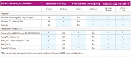 Die seit 1. Juni geltenden Garantieversprechen von Netgear im Überblick (Grafik: Netgear).