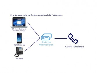 O2 Digital Phone Funktionsprinzip (Bild: Telefonica O2)