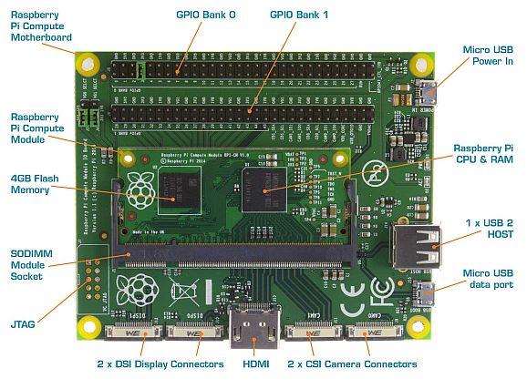 Raspberry Pi Compute Development Kit-