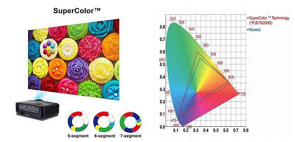 Farbrad-Segmente erhöhen den Farbraum