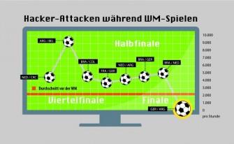 Hacker-Attacken während  ausgewählter Spiele der K.O-Runden der Fußball-WM 2014 (Grafik: Imperva)
