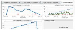 Neoload Graphs