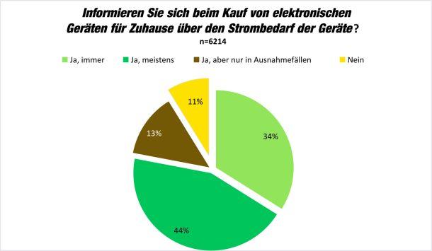 Ein Drittel der Teilnehmer der Printerumfrage 14 informiert sich vor dem Kauf von elektronischen Geräten immer, deutlich über zwei Drittel immerhin meistens über den Strombedarf (Grafik: Brother).
