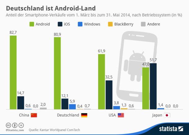 Laut Daten von Kantar Worldpanel waren rund 81 Prozent der zwischen März und Mai in Deutschland verkauften Smartphones Android-Geräte. Von den untersuchten Ländern weisen nur China (82,7 Prozent) und Spanien (87 Prozent) einen noch höheren Android-Anteil auf (Grafik:  Statista / http://de.statista.com/infografik/2448/smartphone-absatz-maerz-bis-mai-2014/ )