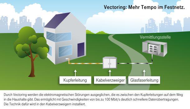 Vectoring-Infografik-Deutsche-Telekom