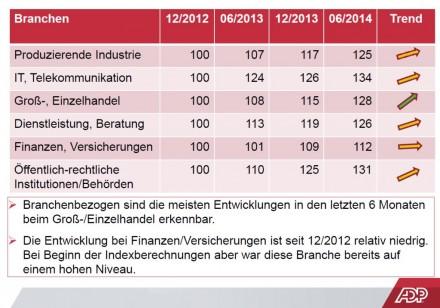 Entwicklung des ADP Social Media Index (ASMI) im ersten Halbjahr 2014 nach Branchen (Grafik: ADP).