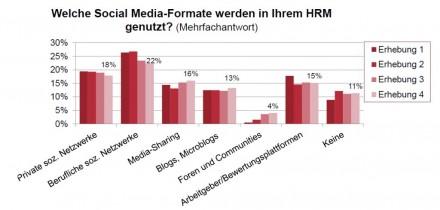 Dem aktuellen ADP Social Media Index (ASMI)  zufolge liegen zwar berufliche soziale Netzwerke bei der Nutzung von Soical media fürs Personalmanagement derzeit noch vorne, andere Formen gewinnen aber an Popularität (Grafik: ADP).