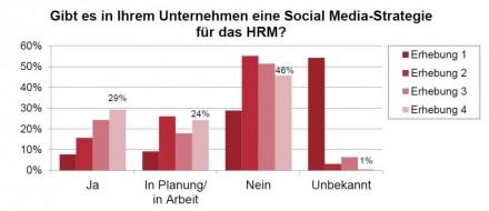 Dem ADP Social Media Index (ASMI) zufolge hat sich im vergangenen Halbjahr die Zahl der Unternehmen, die bereits eine spezielle Social-Media-Strategie entwickelt haben und umsetzen, von 24 auf 29 Prozent erhöht Grafik: ADP).