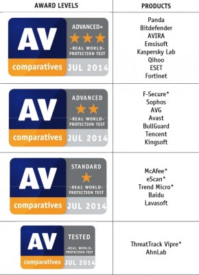 av-comparatives Ergebnisse Juli 2014
