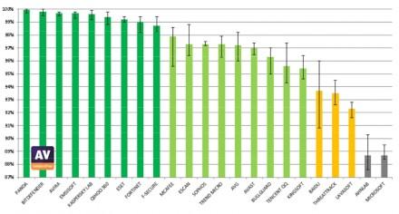 Mit Gesamtschutzraten von jeweils 99,9, 99,8 und 99,7 Prozent schnitten die Antivirenlösungen von Panda, Bitdefender und Avira im Test von AV-Comparatives am besten ab (Grafik: AV-Comparatives).