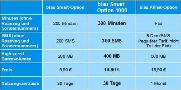 Positionierung der Smart-Option 1000 im Angebot von Blau (Grafik: Blau).