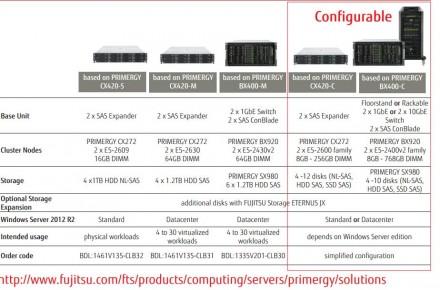Preise für das Cluster-in-a-box variieren je nach Konfiguration (Bild: Fujitsu).