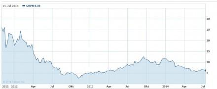 Der nun mit dem Neustart der Website fortgesetzte Umbau des Geschäftsmodells ist dringend erforderlich - wei ein Blick auf den Kursverlauf der Groupon-Aktie deutlich macht (Screenshot: ITespresso bei Yahoo Finance).
