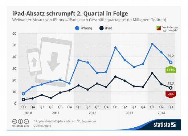Während sich das iPhon etrotz der immer stärker werdenden Konkurrenz gut behauptet, entwicklet sich das iPad für Apple langsam zum Sorgenkind  (Grafik: http://de.statista.com/infografik/84/absatz-apple-iphone).