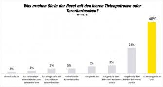 Fast die Hälfte der leeren Tonerkartuschen landet in Deutschland im Müll - so ein Ergebnis der von Brother initiierten Printerumfrage14 (Grafik: Brother/dokulife) (Grafik: Brother/dokulife).