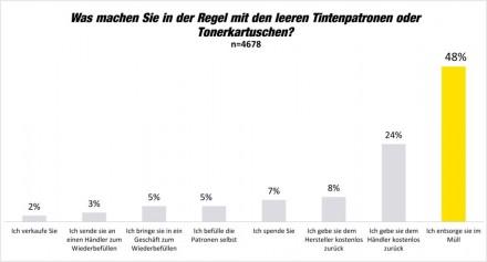 Fast die Hälfte der leeren Tonerkartuschen landet in Deutschland im Müll - so ein Ergebnis der von Brother initiierten Printerumfrage14 (Grafik: Brother/dokulife)