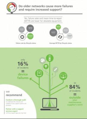 Ausfallraten und Fehler sidn bei objektiv veralteter Netzwerkausrüstung nicht höher als bei neu angeschafften Produkten (Grafik: Network Barometer Report 2014 / Dimension Data)